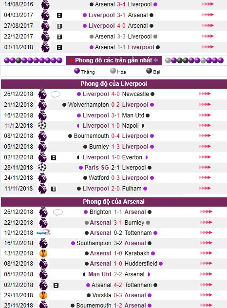phong do tran dau Liverpool vs Arsenal