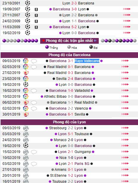 lich su doi dau Barcelona vs Lyon