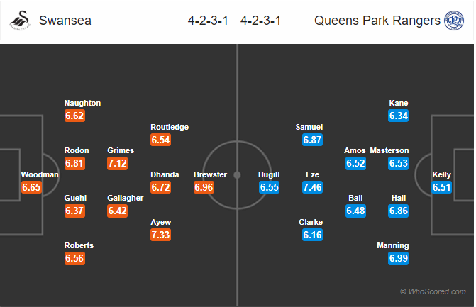 Lineups Swansea vs QPR