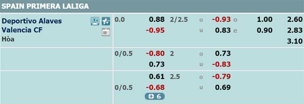 Alaves vs Valencia odds